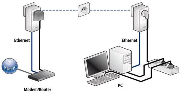 Esquema conexión PLC red