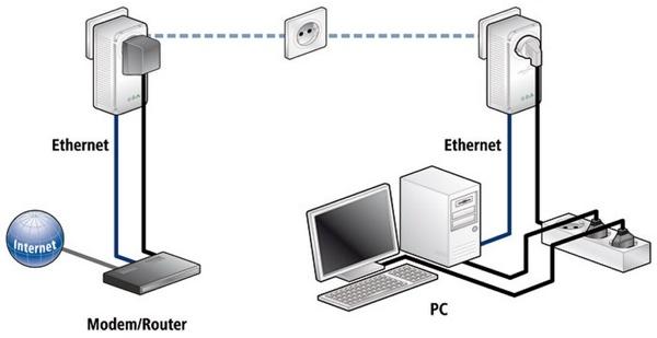 Esquema conexión PLC