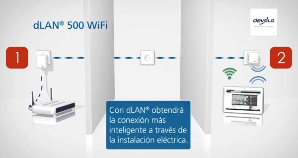 Esquema conexión Kit PLC