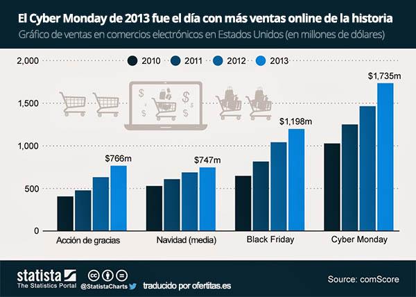 Cifras de ventas online generadas en los últimos 3 Black Friday