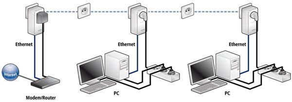 funcionamiento de red plc