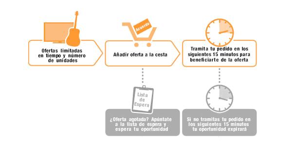 Cómo funcionan las Ofertas Flash en Amazon