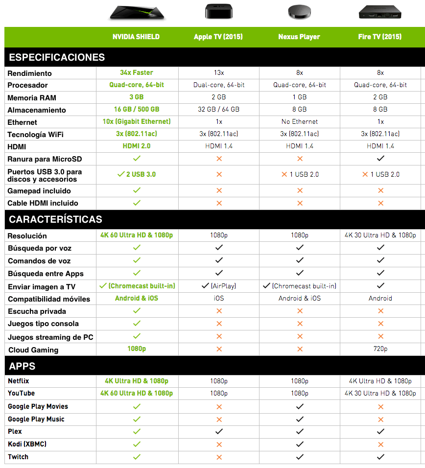 NVIDIA SHIELD vs Apple TV 4