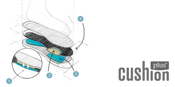 Sistema Clarks Cushion Plus