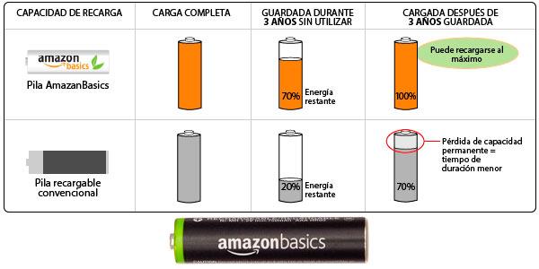 pilas recargables capacidad de carga amazon