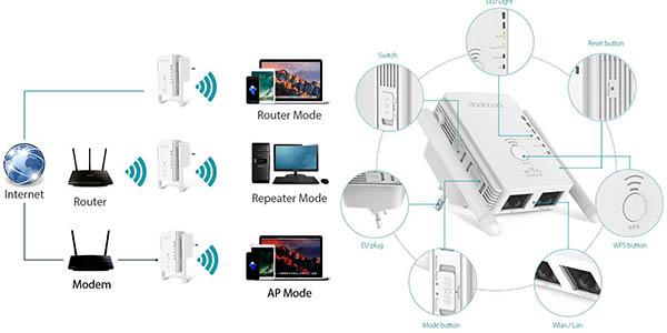 Repetidor de red WiFi dodocool en Amazon