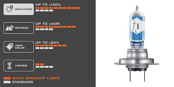 Osram 64210NBL-HCB Night Breaker Laser H7 faro halógeno para coche oferta