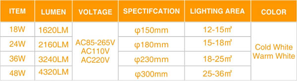 Potencia del plafón LED