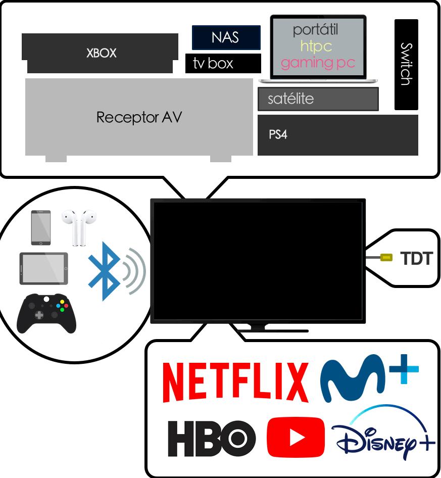 Conectividad de una Smart TV
