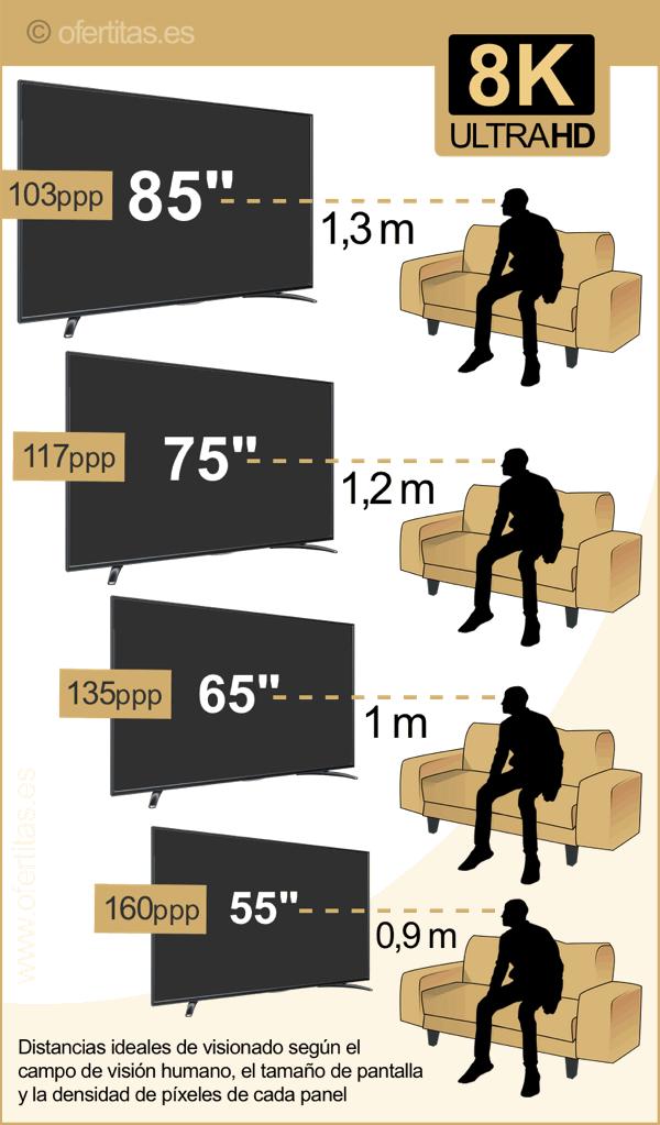 distancia para tv 8k