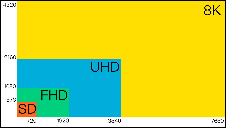 Full HD vs 4K vs 8K