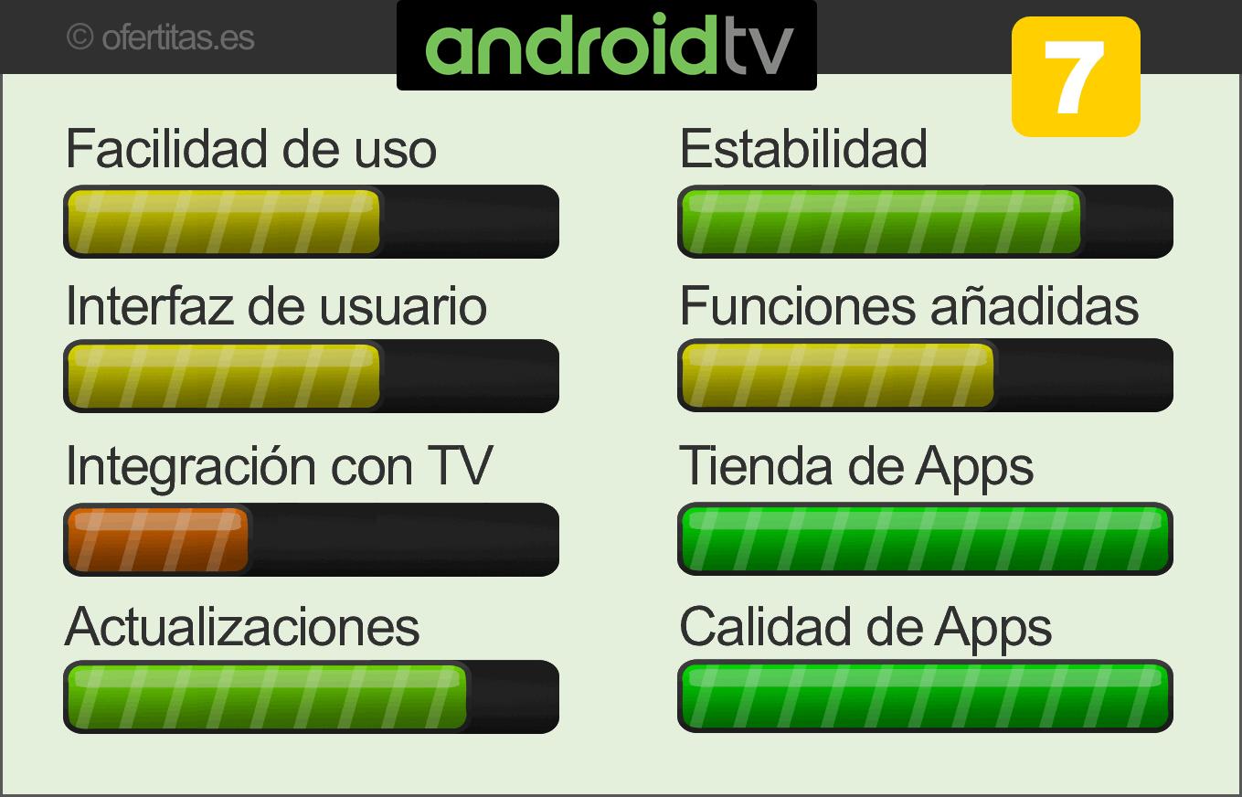 Valoración Android TV