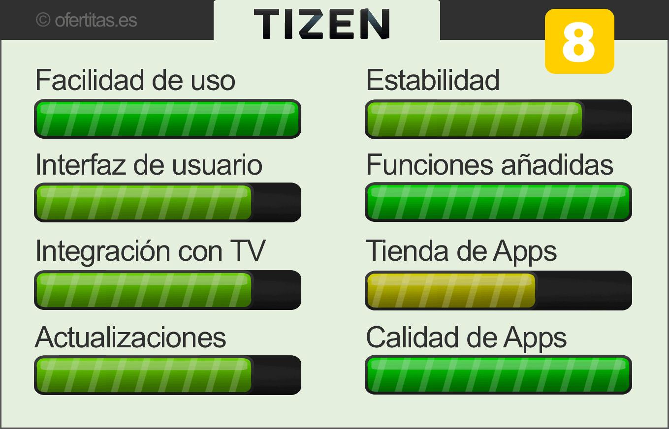 Valoración Tizen