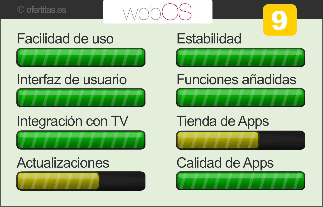 valoración Web OS
