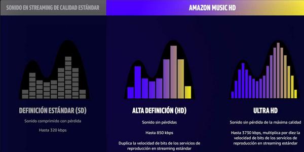 Prueba Amazon Music HD GRATIS durante 90 días