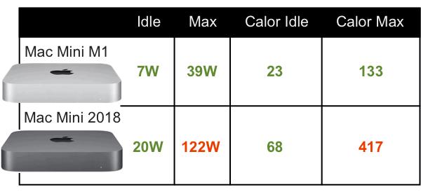 Consumo energético Mac Mini M1