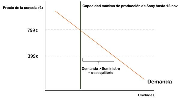 desequilibrio oferta demanda PS5