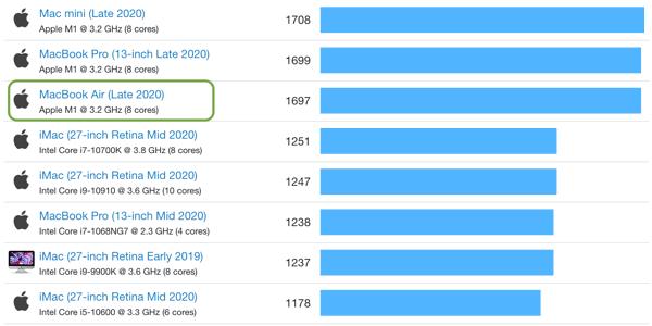 Comparativa rendimiento MacBook Air