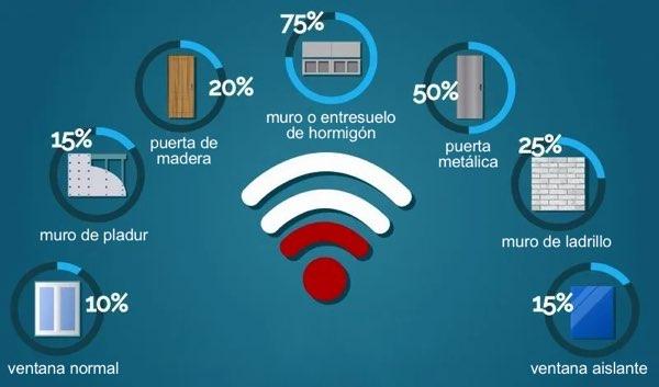 materiales que más afectan al wifi