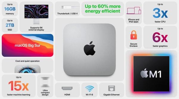 Características Nuevo Mac Mini M1
