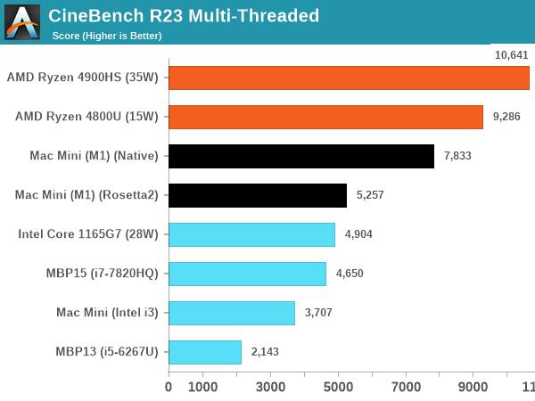 M1 vs Intel vs AMD