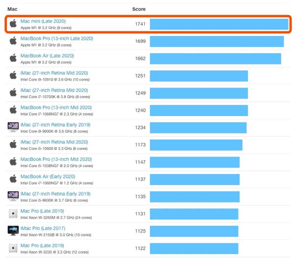 Rendimiento Mac Mini M1 vs Intel