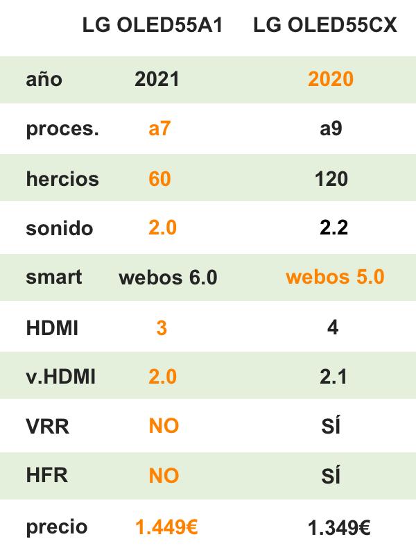 comparativa LG A1 vs LG CX
